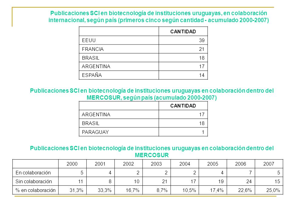 20002001200220032004200520062007 En colaboración54222475 Sin colaboración118102117192415 % en colaboración31,3%33,3%16,7%8,7%10,5%17,4%22,6%25,0% CANT