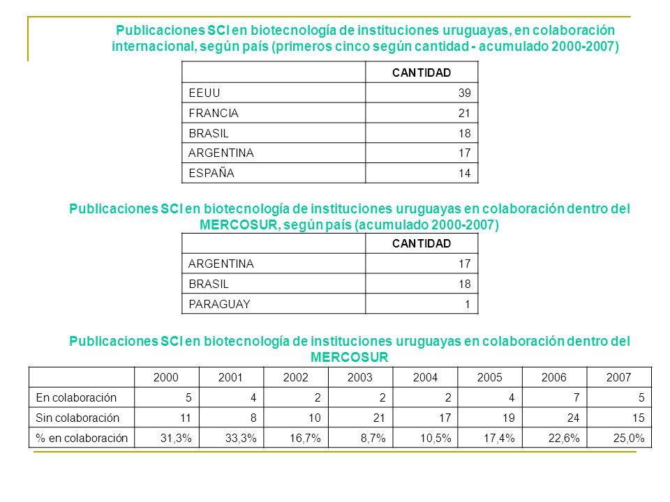 20002001200220032004200520062007 En colaboración54222475 Sin colaboración118102117192415 % en colaboración31,3%33,3%16,7%8,7%10,5%17,4%22,6%25,0% CANTIDAD EEUU39 FRANCIA21 BRASIL18 ARGENTINA17 ESPAÑA14 CANTIDAD ARGENTINA17 BRASIL18 PARAGUAY1 Publicaciones SCI en biotecnología de instituciones uruguayas, en colaboración internacional, según país (primeros cinco según cantidad - acumulado 2000-2007) Publicaciones SCI en biotecnología de instituciones uruguayas en colaboración dentro del MERCOSUR, según país (acumulado 2000-2007) Publicaciones SCI en biotecnología de instituciones uruguayas en colaboración dentro del MERCOSUR
