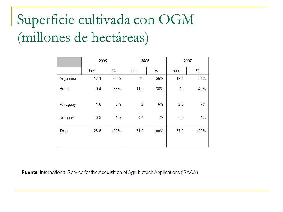 Superficie cultivada con OGM (millones de hectáreas) 200520062007 has.% % % Argentina17,160%1856%19,151% Brasil9,433%11,536%1540% Paraguay1,86%2 2,67%