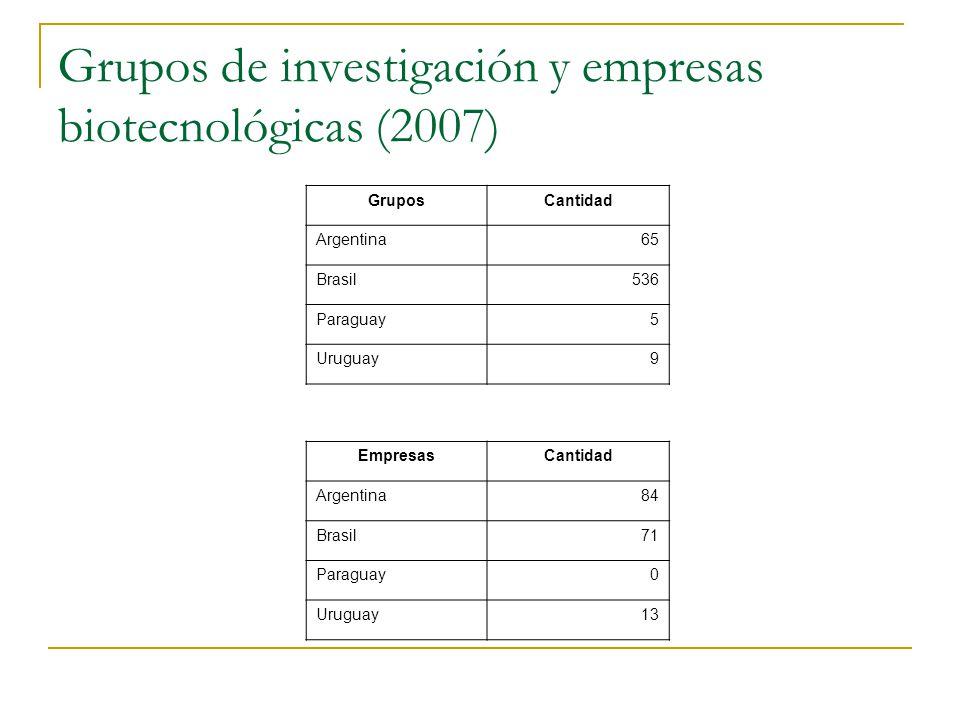 Grupos de investigación y empresas biotecnológicas (2007) GruposCantidad Argentina65 Brasil536 Paraguay5 Uruguay9 EmpresasCantidad Argentina84 Brasil71 Paraguay0 Uruguay13