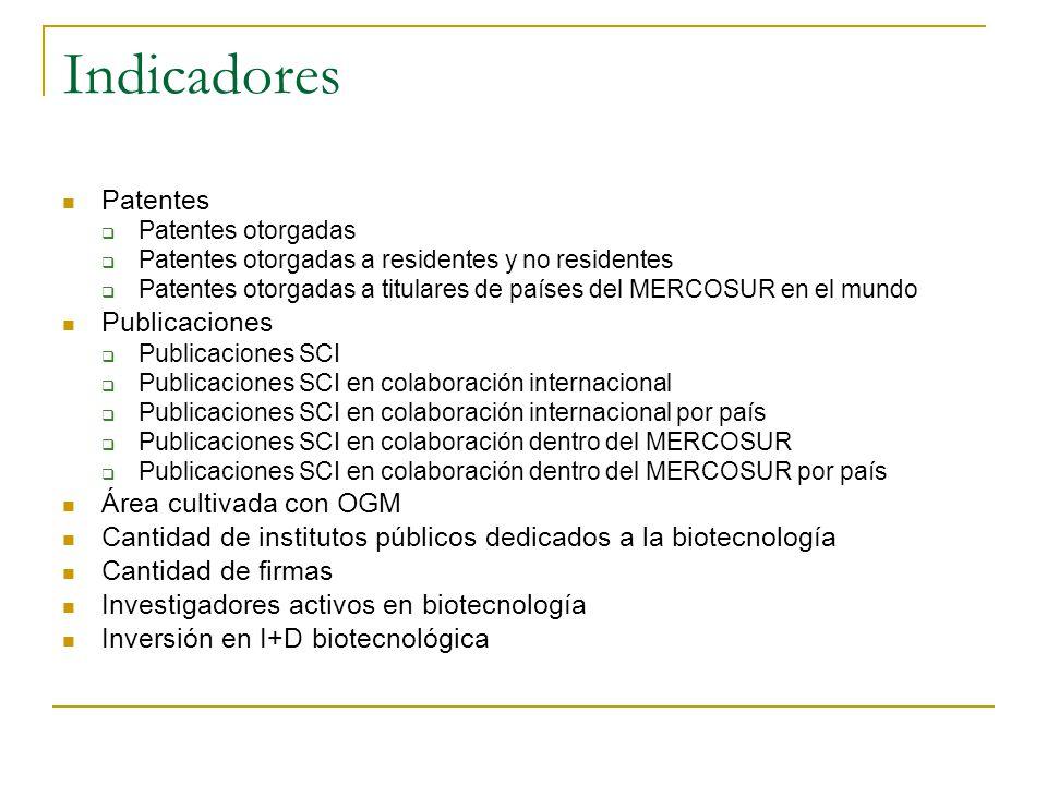 Patentes en biotecnología otorgadas en Argentina TOTAL TOTALES13342 BIOTEC363 % BIOTEC2,72%