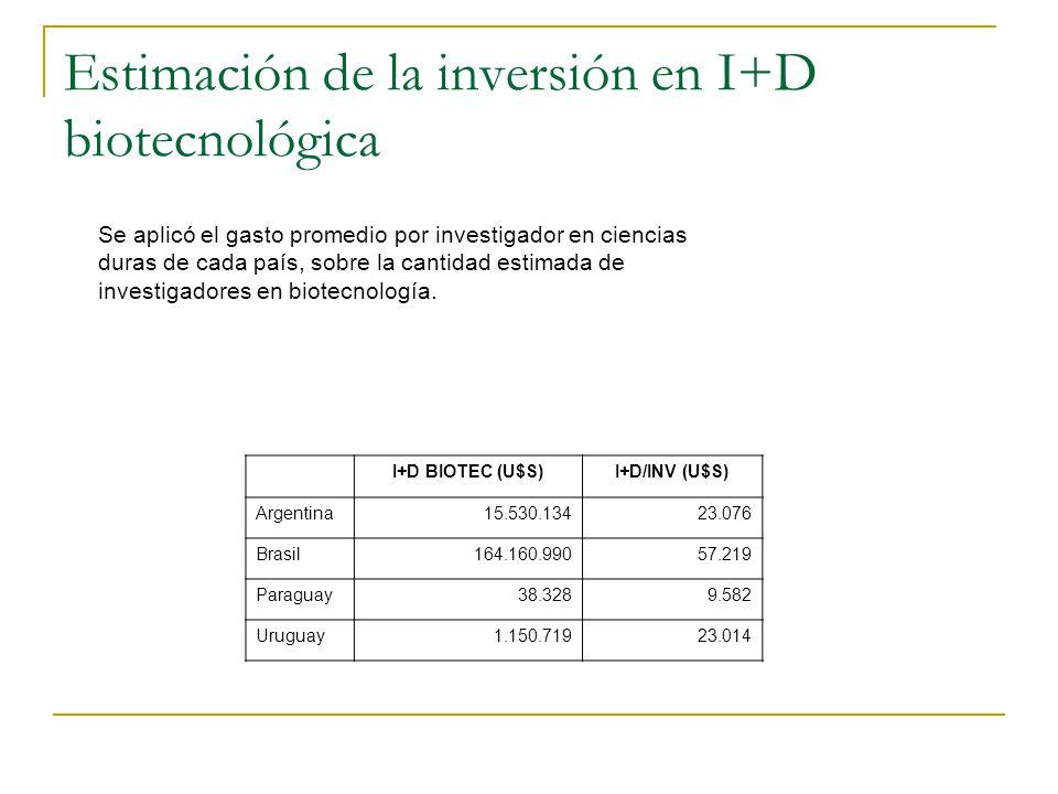 Estimación de la inversión en I+D biotecnológica Se aplicó el gasto promedio por investigador en ciencias duras de cada país, sobre la cantidad estimada de investigadores en biotecnología.