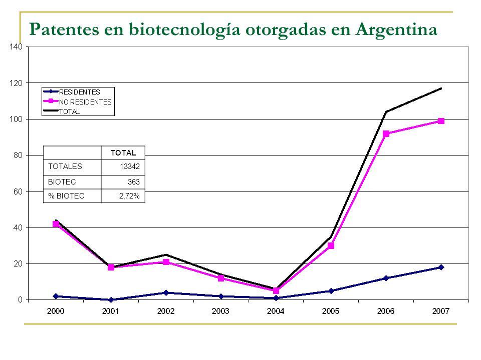 Patentes en biotecnología otorgadas en Brasil TOTAL TOTALES57.746 BIOTEC4.713 % BIOTEC8,16%