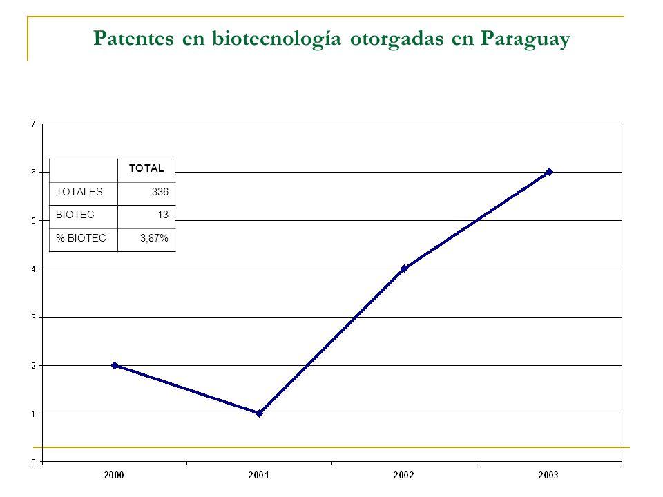Patentes en biotecnología otorgadas en Paraguay TOTAL TOTALES336 BIOTEC13 % BIOTEC3,87%