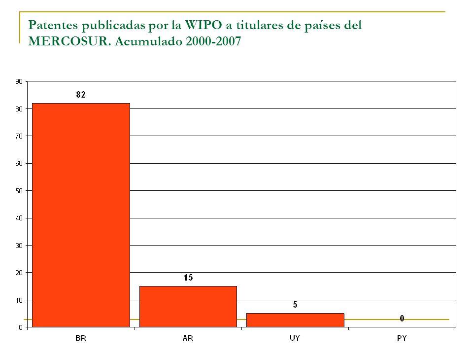 Patentes publicadas por la WIPO a titulares de países del MERCOSUR. Acumulado 2000-2007