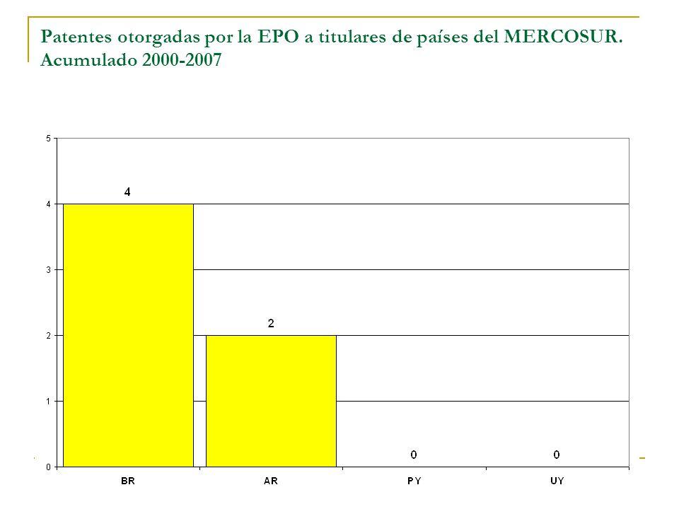 Estimación de investigadores activos Se consideraron a los autores de al menos dos artículos SCI entre 2005 y 2007, garantizando la continuidad de trabajo en el campo Investigadores en Biotecnología Investigadores (CsDuras) % Argentina673389121,7% Brasil28691231272,3% Paraguay45870,7% Uruguay5025781,9%