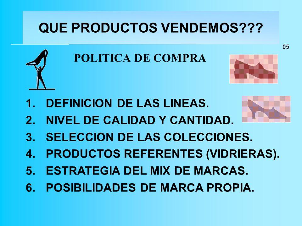 QUE PRODUCTOS VENDEMOS??? POLITICA DE COMPRA 1.DEFINICION DE LAS LINEAS. 2.NIVEL DE CALIDAD Y CANTIDAD. 3.SELECCION DE LAS COLECCIONES. 4.PRODUCTOS RE
