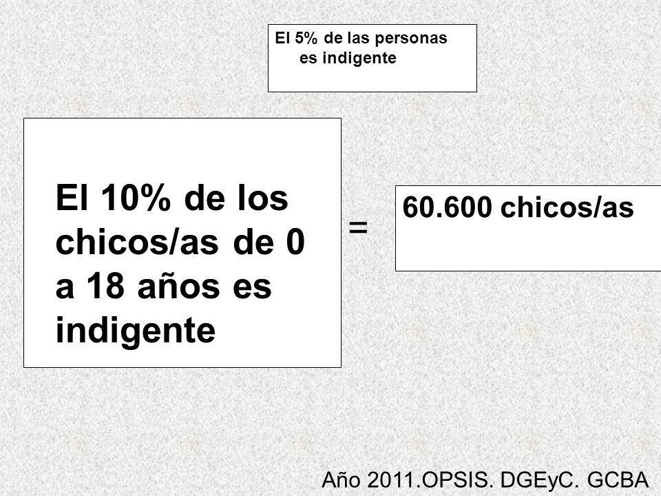 60.600 chicos/as El 10% de los chicos/as de 0 a 18 años es indigente = El 5% de las personas es indigente Año 2011.OPSIS. DGEyC. GCBA