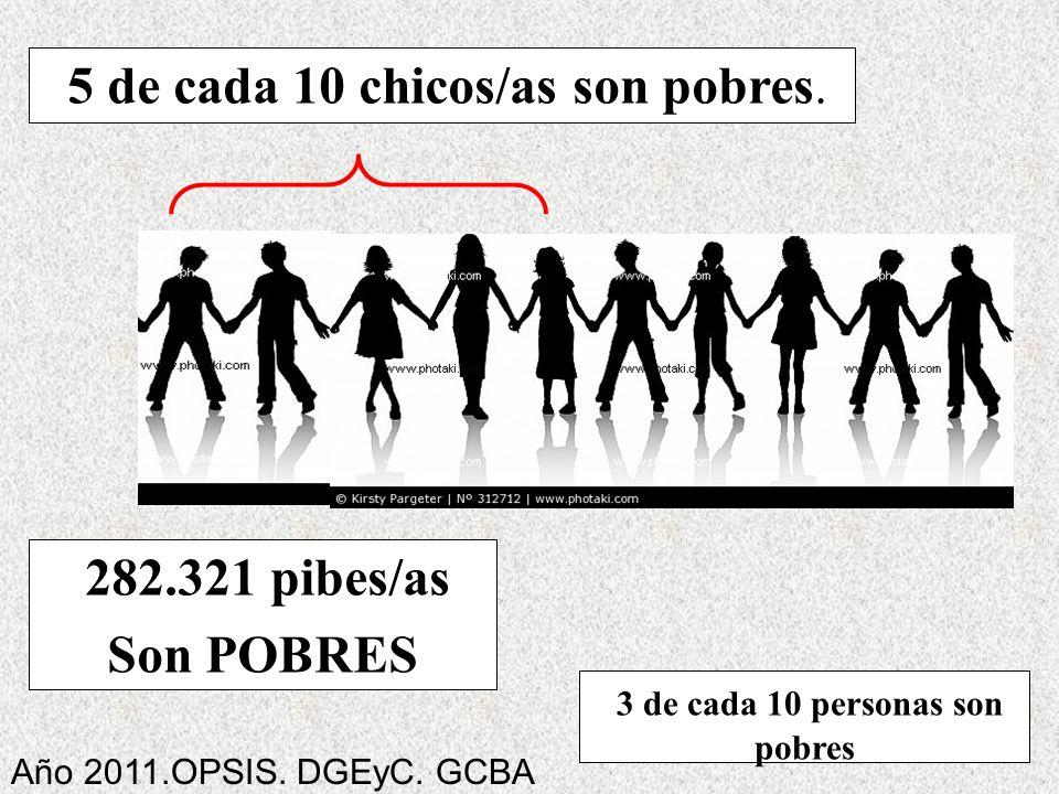 5 de cada 10 chicos/as son pobres. 282.321 pibes/as Son POBRES 3 de cada 10 personas son pobres Año 2011.OPSIS. DGEyC. GCBA