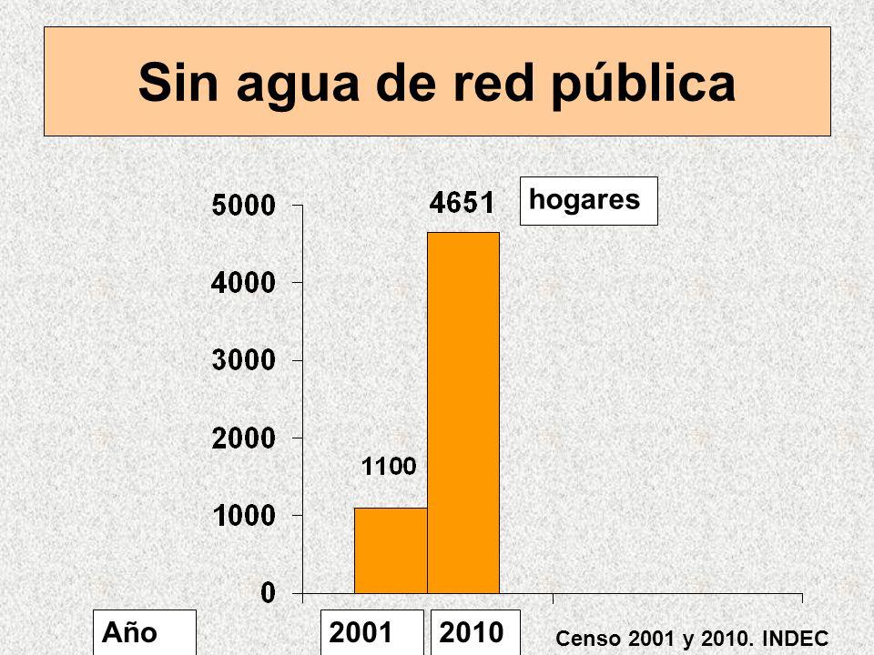 Sin agua de red pública 20012010Año hogares Censo 2001 y 2010. INDEC