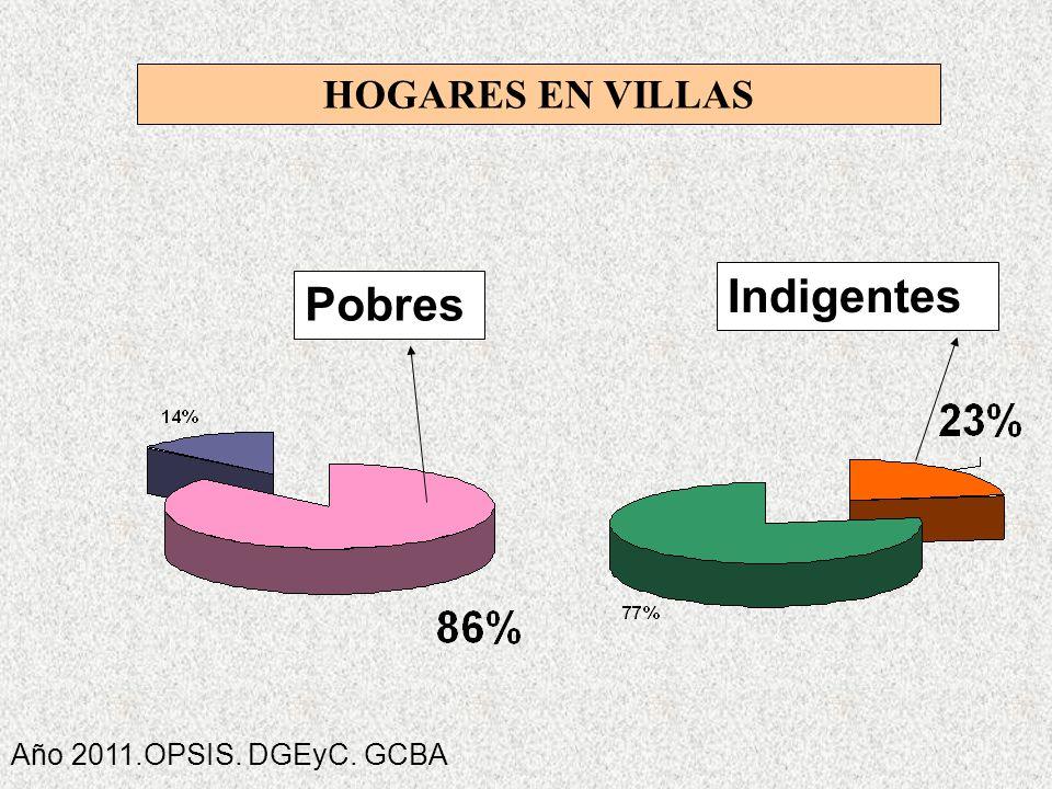 INDIGECIN HOGARES EN VILLAS Pobres Indigentes Año 2011.OPSIS. DGEyC. GCBA