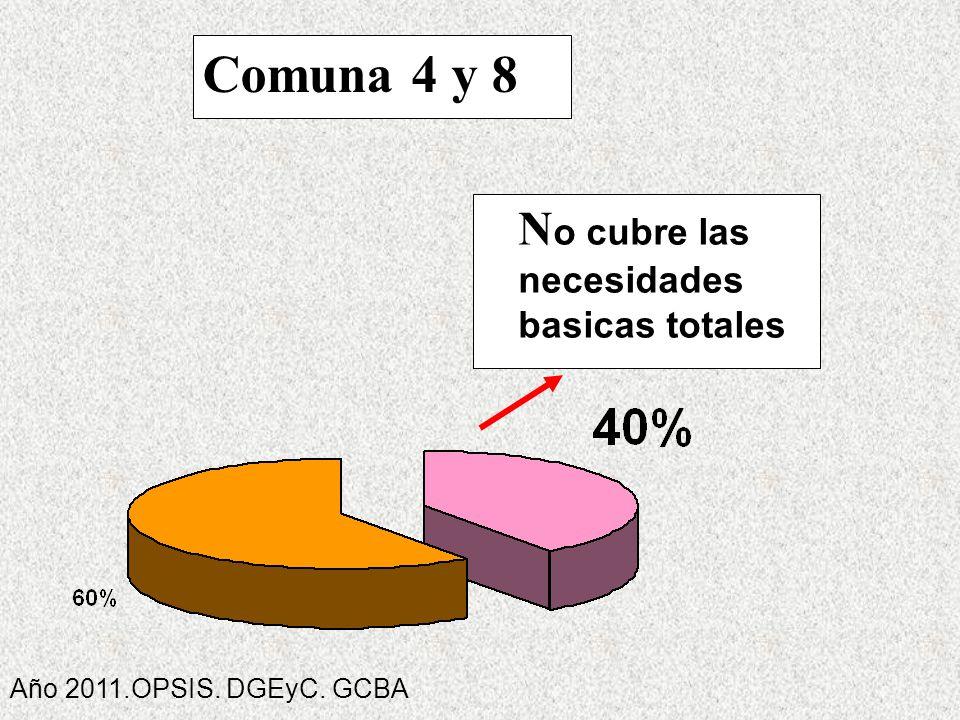 N o cubre las necesidades basicas totales Comuna 4 y 8 Año 2011.OPSIS. DGEyC. GCBA