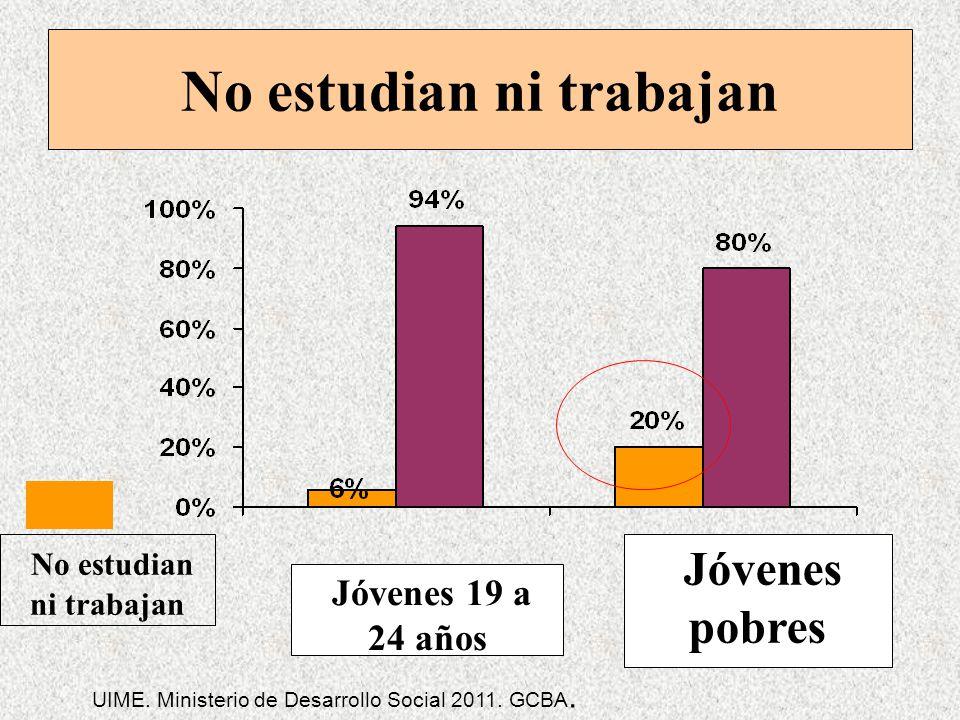 No estudian ni trabajan Jóvenes pobres Jóvenes 19 a 24 años No estudian ni trabajan UIME. Ministerio de Desarrollo Social 2011. GCBA.