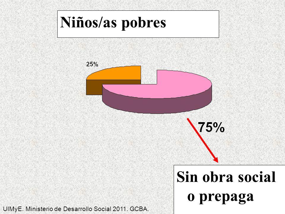 Niños/as pobres Sin obra social o prepaga UIMyE. Ministerio de Desarrollo Social 2011. GCBA.