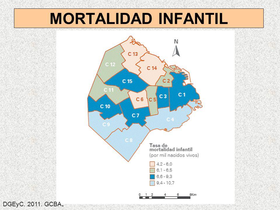 MORTALIDAD INFANTIL DGEyC. 2011. GCBA.