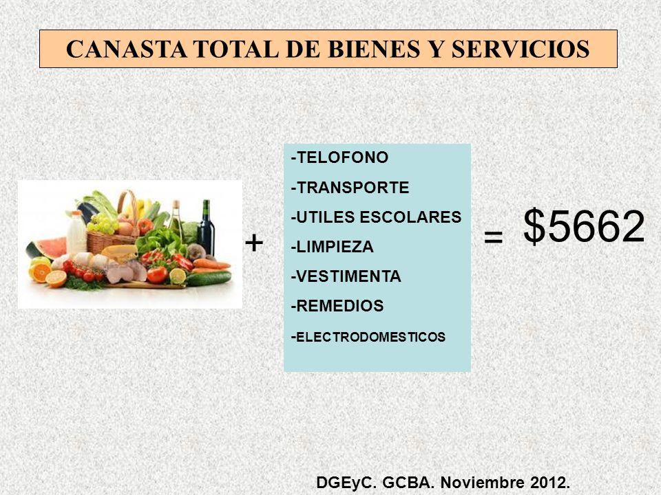 $5662 CANASTA TOTAL DE BIENES Y SERVICIOS + -TELOFONO -TRANSPORTE -UTILES ESCOLARES -LIMPIEZA -VESTIMENTA -REMEDIOS - ELECTRODOMESTICOS = DGEyC.