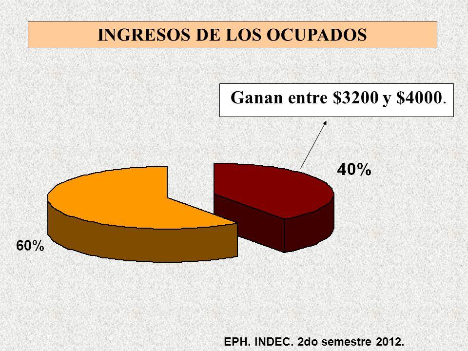 INGRESOS DE LOS OCUPADOS Ganan entre $3200 y $4000. EPH. INDEC. 2do semestre 2012.