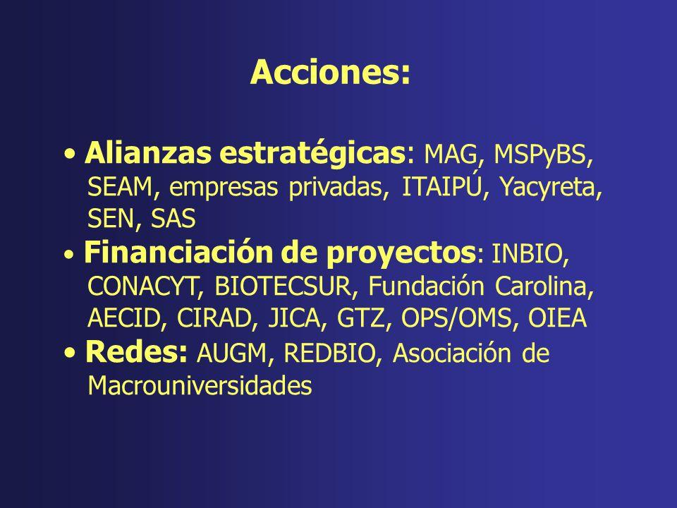 Alianzas estratégicas: MAG, MSPyBS, SEAM, empresas privadas, ITAIPÚ, Yacyreta, SEN, SAS Financiación de proyectos : INBIO, CONACYT, BIOTECSUR, Fundaci