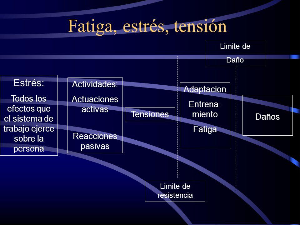 Fatiga, estrés, tensión Estrés: Todos los efectos que el sistema de trabajo ejerce sobre la persona Actividades: Actuaciones activas Reacciones pasiva