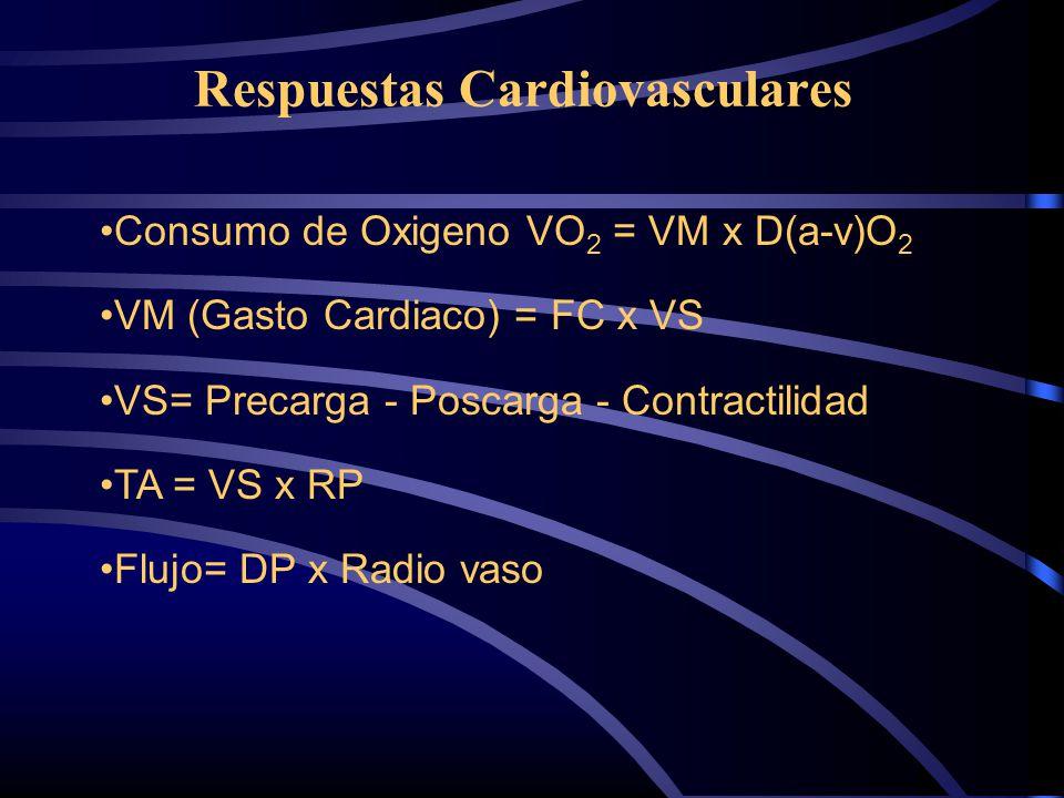 Respuestas Cardiovasculares Consumo de Oxigeno VO 2 = VM x D(a-v)O 2 VM (Gasto Cardiaco) = FC x VS VS= Precarga - Poscarga - Contractilidad TA = VS x