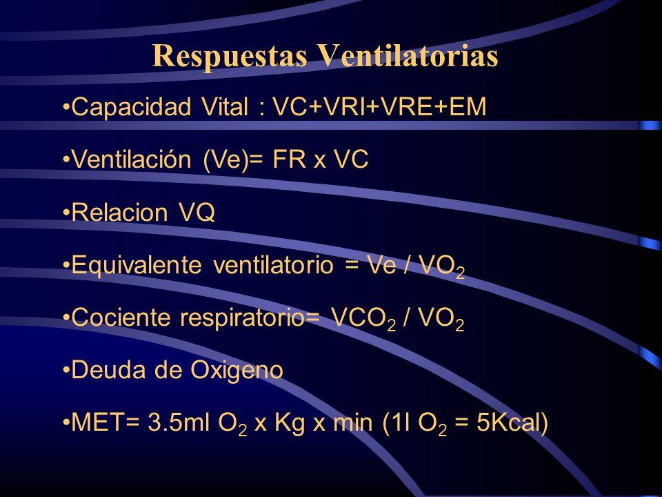 Respuestas Ventilatorias Capacidad Vital : VC+VRI+VRE+EM Ventilación (Ve)= FR x VC Relacion VQ Equivalente ventilatorio = Ve / VO 2 Cociente respirato