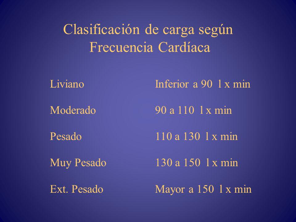 Clasificación de carga según Frecuencia Cardíaca LivianoInferior a 90 l x min Moderado90 a 110 l x min Pesado 110 a 130 l x min Muy Pesado130 a 150 l