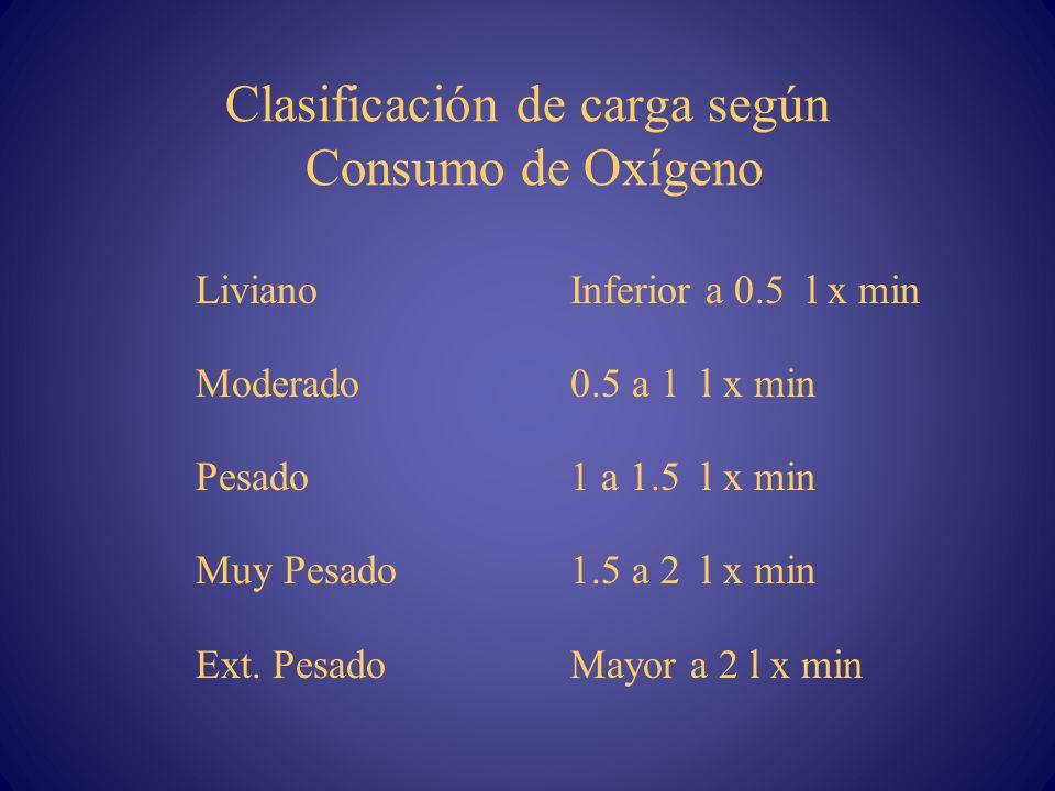 Clasificación de carga según Consumo de Oxígeno LivianoInferior a 0.5 l x min Moderado0.5 a 1 l x min Pesado 1 a 1.5 l x min Muy Pesado1.5 a 2 l x min