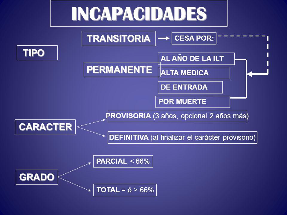 INCAPACIDADES CARACTER GRADO TRANSITORIA PERMANENTE DE ENTRADA POR MUERTE PROVISORIA (3 años, opcional 2 años más) DEFINITIVA (al finalizar el carácte