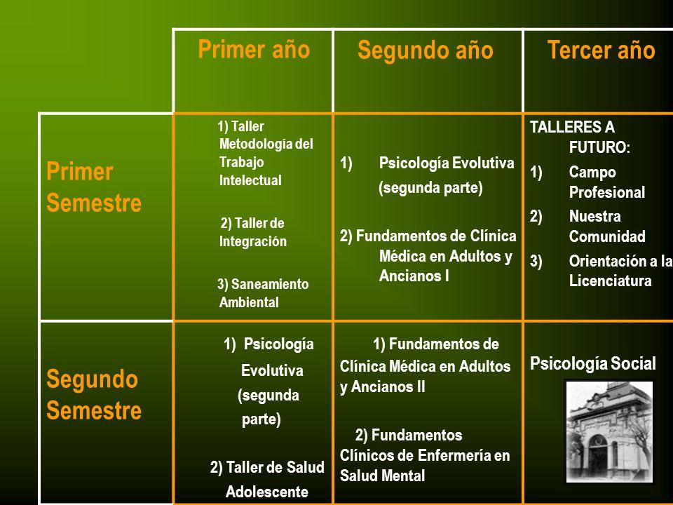 Primer año Segundo año Tercer año Primer Semestre 1) Taller Metodología del Trabajo Intelectual 2) Taller de Integración 3) Saneamiento Ambiental 1)Ps