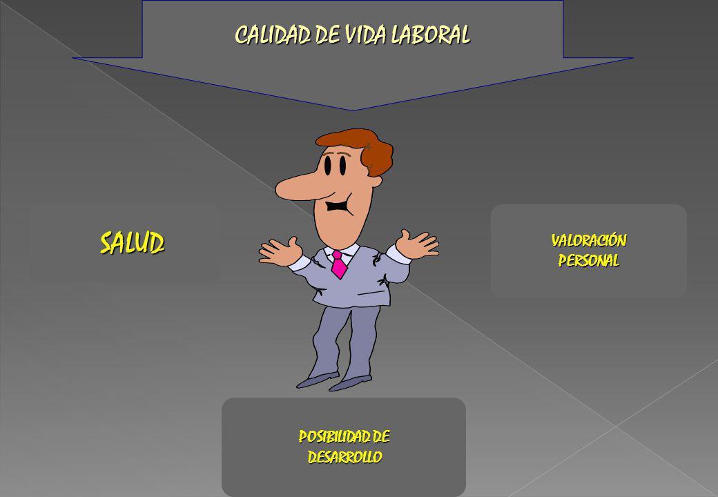 POSIBILIDAD DE DESARROLLO DESARROLLO VALORACIÓNPERSONALSALUD CALIDADDE VIDA LABORAL CALIDAD DE VIDA LABORAL