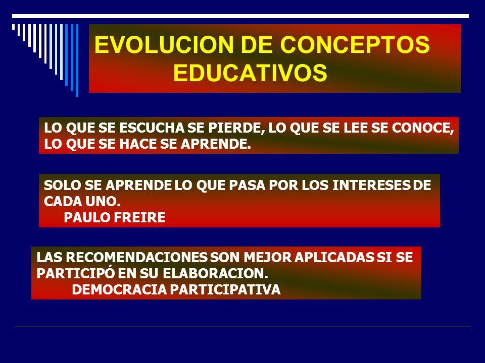 EVOLUCION DE CONCEPTOS EDUCATIVOS LO QUE SE ESCUCHA SE PIERDE, LO QUE SE LEE SE CONOCE, LO QUE SE HACE SE APRENDE. SOLO SE APRENDE LO QUE PASA POR LOS