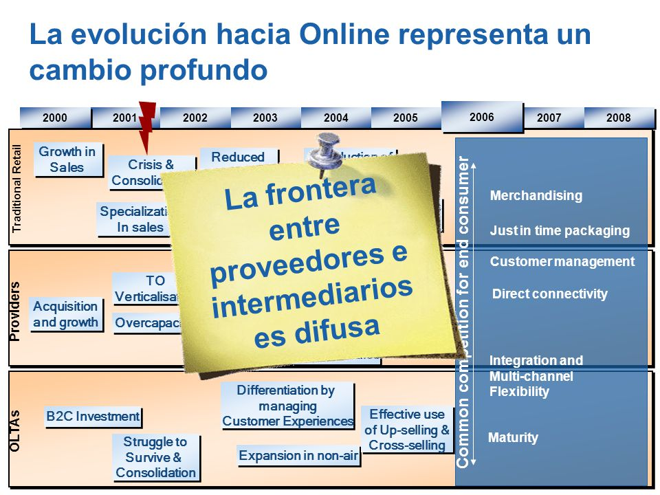 La evolución hacia Online representa un cambio profundo 2001 2002 2003 2004 2005 2007 2008 2000 Providers OLTAs TO Verticalisation TO Verticalisation Steering for Higher margins Steering for Higher margins Specialization In sales Specialization In sales Merchandising Reduced commission Reduced commission Integration and Multi-channel Flexibility Just in time packaging Customer management B2C Investment Maturity Expansion in non-air Low cost carrier impact Distribution cost cutting Investment in direct sales Acquisition and growth Acquisition and growth Common competition for end consumer Differentiation by managing Customer Experiences Differentiation by managing Customer Experiences Traditional Retail Competition from OLTAs and direct distribution Competition from OLTAs and direct distribution Direct connectivity 2006 Struggle to Survive & Consolidation Struggle to Survive & Consolidation Overcapacity New Capacity New Capacity Effective use of Up-selling & Cross-selling Effective use of Up-selling & Cross-selling Introduction of Service Fees Introduction of Service Fees Growth in Sales Growth in Sales Crisis & Consolidation Crisis & Consolidation La frontera entre proveedores e intermediarios es difusa