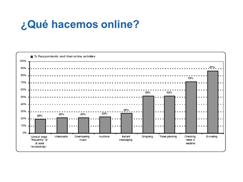 Instant Messaging: 300 millones de usuarios por día en el mundo Análisis indicó que IM es más fuertemente utilizado en Latinoamérica, con 64% de la población online usando IM (febrero 2006) Source: Media Lab 2006
