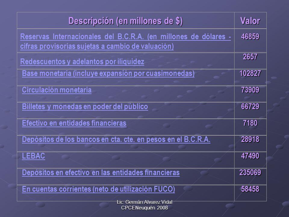 Lic. Germán Alvarez Vidal CPCENeuquén 2008 Descripción (en millones de $) Valor Reservas Internacionales del B.C.R.A. (en millones de dólares - cifras