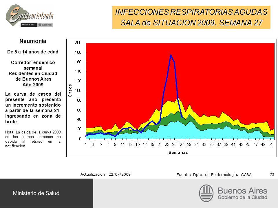 INFECCIONES RESPIRATORIAS AGUDAS SALA de SITUACION 2009. SEMANA 27 Actualización 22/07/2009 Fuente: Dpto. de Epidemiología. GCBA Neumonía De 5 a 14 añ