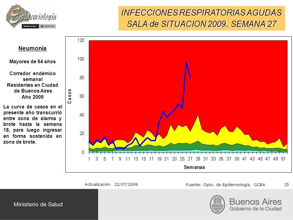 INFECCIONES RESPIRATORIAS AGUDAS SALA de SITUACION 2009. SEMANA 27 Actualización 22/07/2009 Fuente: Dpto. de Epidemiología. GCBA Neumonía Mayores de 6