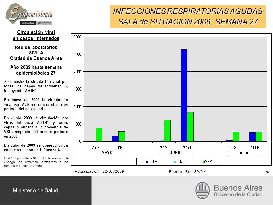 INFECCIONES RESPIRATORIAS AGUDAS SALA de SITUACION 2009. SEMANA 27 Circulación viral en casos internados Red de laboratorios SIVILA Ciudad de Buenos A