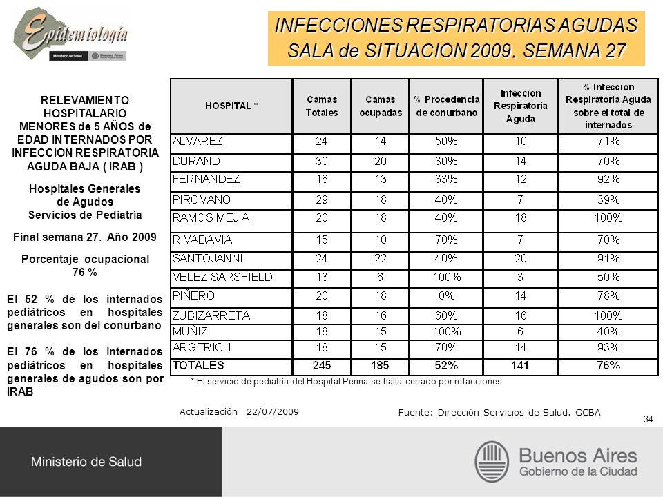 INFECCIONES RESPIRATORIAS AGUDAS SALA de SITUACION 2009. SEMANA 27 RELEVAMIENTO HOSPITALARIO MENORES de 5 AÑOS de EDAD INTERNADOS POR INFECCION RESPIR