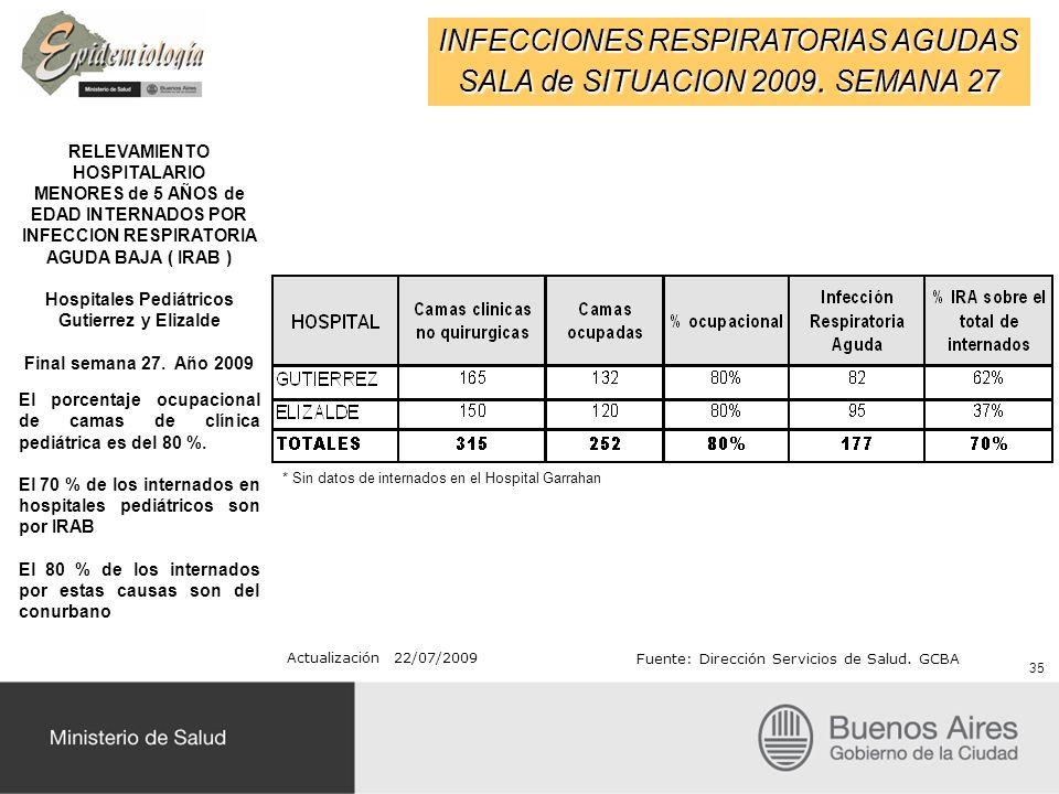 INFECCIONES RESPIRATORIAS AGUDAS SALA de SITUACION 2009. SEMANA 27 35 RELEVAMIENTO HOSPITALARIO MENORES de 5 AÑOS de EDAD INTERNADOS POR INFECCION RES