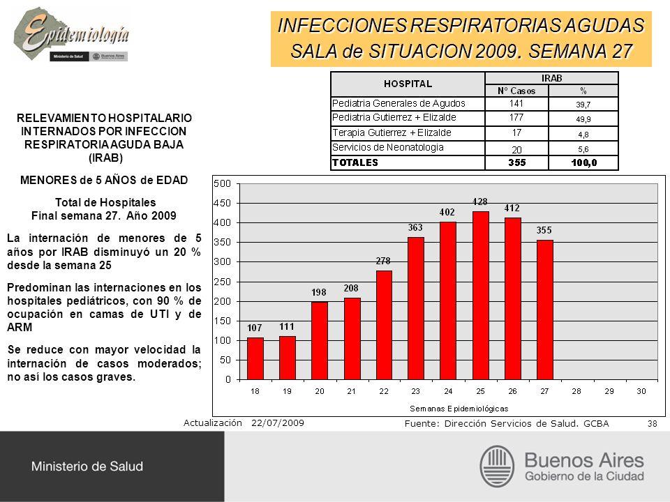 INFECCIONES RESPIRATORIAS AGUDAS SALA de SITUACION 2009. SEMANA 27 RELEVAMIENTO HOSPITALARIO INTERNADOS POR INFECCION RESPIRATORIA AGUDA BAJA (IRAB) M