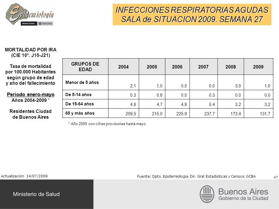 INFECCIONES RESPIRATORIAS AGUDAS SALA de SITUACION 2009. SEMANA 27 MORTALIDAD POR IRA (CIE 10º. J10-J21) Tasa de mortalidad por 100.000 Habitantes seg