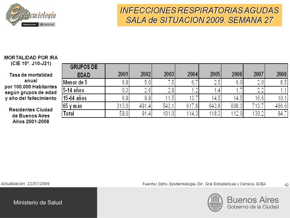 INFECCIONES RESPIRATORIAS AGUDAS SALA de SITUACION 2009. SEMANA 27 MORTALIDAD POR IRA (CIE 10º. J10-J21) Tasa de mortalidad anual por 100.000 Habitant
