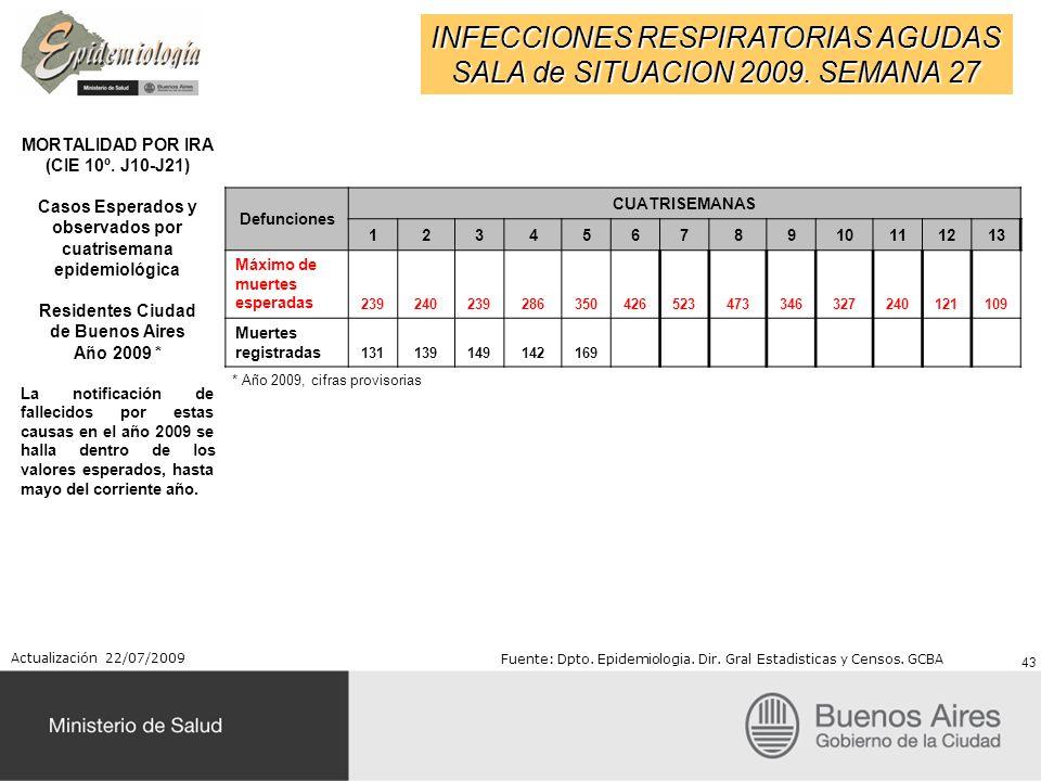 INFECCIONES RESPIRATORIAS AGUDAS SALA de SITUACION 2009. SEMANA 27 MORTALIDAD POR IRA (CIE 10º. J10-J21) Casos Esperados y observados por cuatrisemana