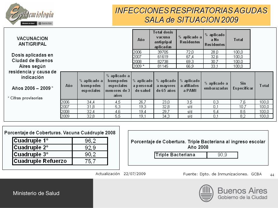 INFECCIONES RESPIRATORIAS AGUDAS SALA de SITUACION 2009 Actualización 22/07/2009 Fuente: Dpto. de Inmunizaciones. GCBA VACUNACION ANTIGRIPAL Dosis apl