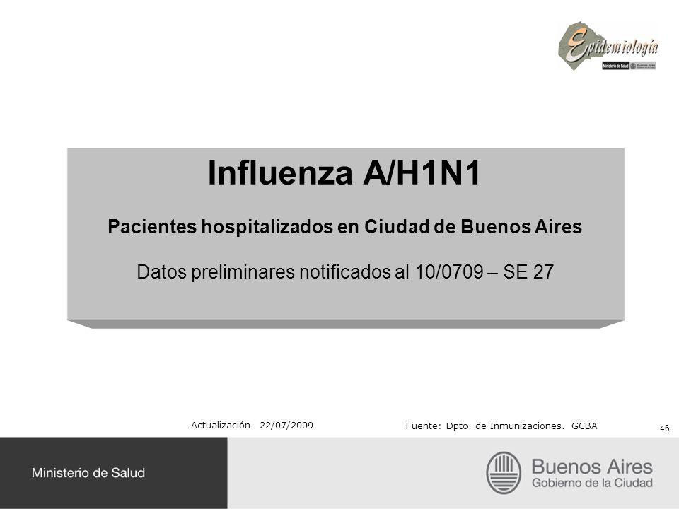 Influenza A/H1N1 Pacientes hospitalizados en Ciudad de Buenos Aires Datos preliminares notificados al 10/0709 – SE 27 46 Actualización 22/07/2009 Fuen