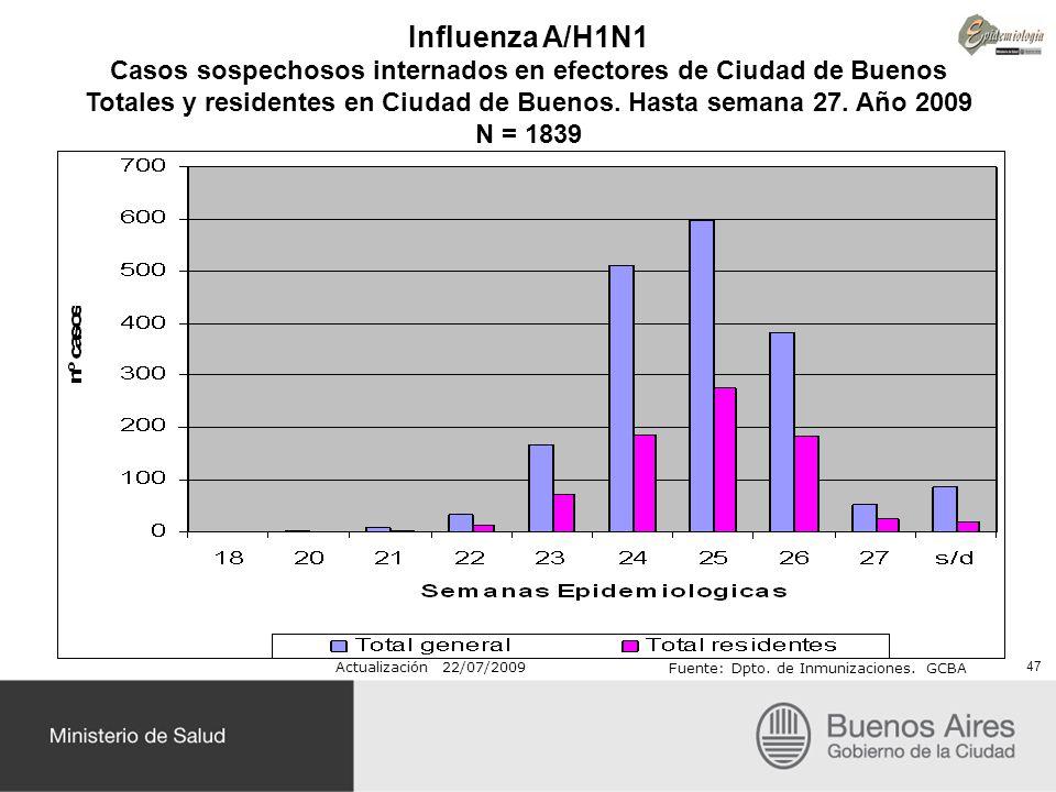 Influenza A/H1N1 Casos sospechosos internados en efectores de Ciudad de Buenos Totales y residentes en Ciudad de Buenos. Hasta semana 27. Año 2009 N =