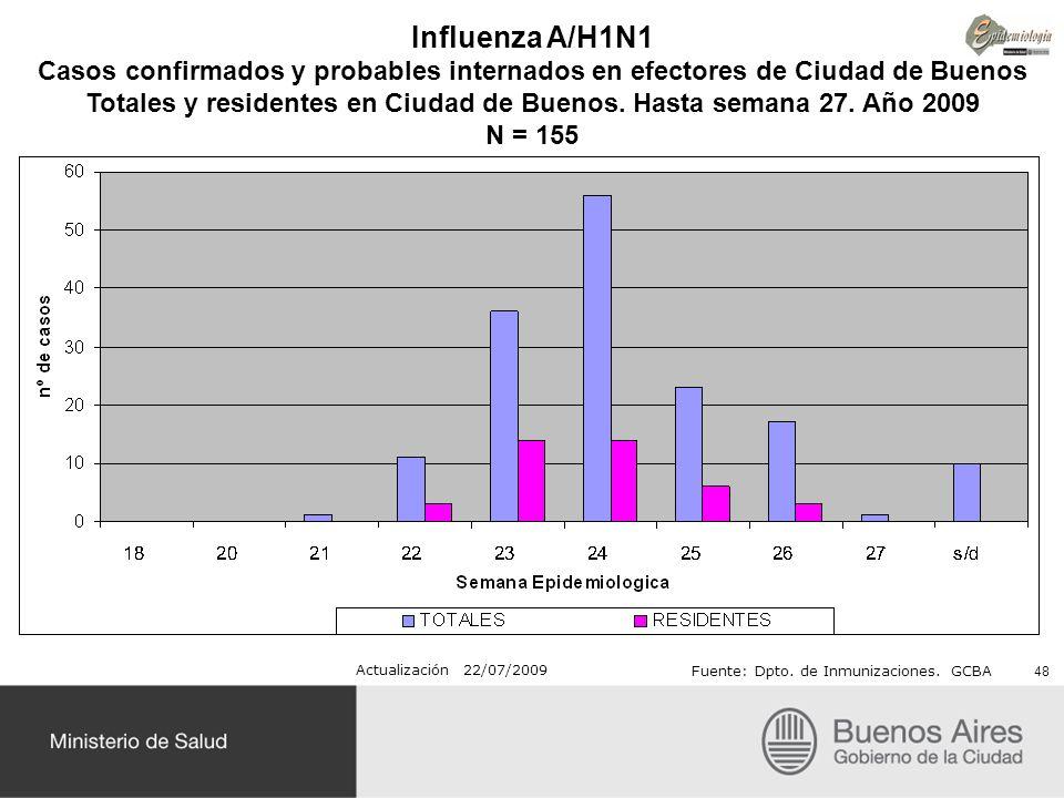 Influenza A/H1N1 Casos confirmados y probables internados en efectores de Ciudad de Buenos Totales y residentes en Ciudad de Buenos. Hasta semana 27.