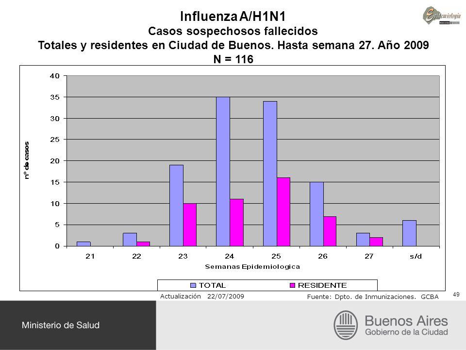 Influenza A/H1N1 Casos sospechosos fallecidos Totales y residentes en Ciudad de Buenos. Hasta semana 27. Año 2009 N = 116 Actualización 22/07/2009 Fue