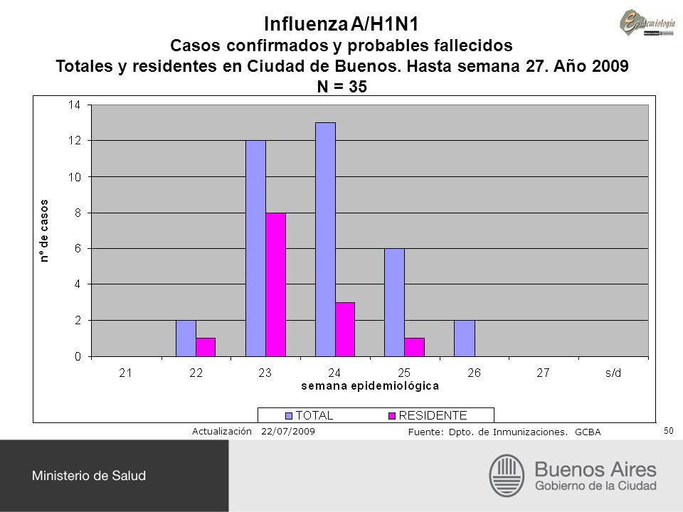 Influenza A/H1N1 Casos confirmados y probables fallecidos Totales y residentes en Ciudad de Buenos. Hasta semana 27. Año 2009 N = 35 Actualización 22/