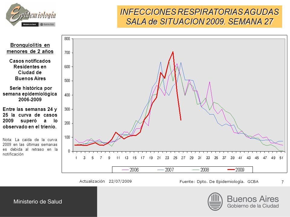 INFECCIONES RESPIRATORIAS AGUDAS SALA de SITUACION 2009. SEMANA 27 Actualización 22/07/2009 Fuente: Dpto. De Epidemiología. GCBA 7 Bronquiolitis en me